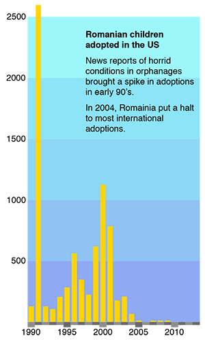 Romanian adoptions to the US 1990-present